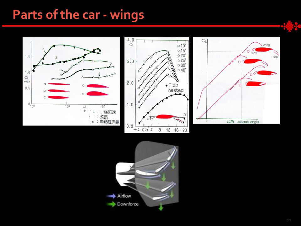 11 Parts of the car - wings