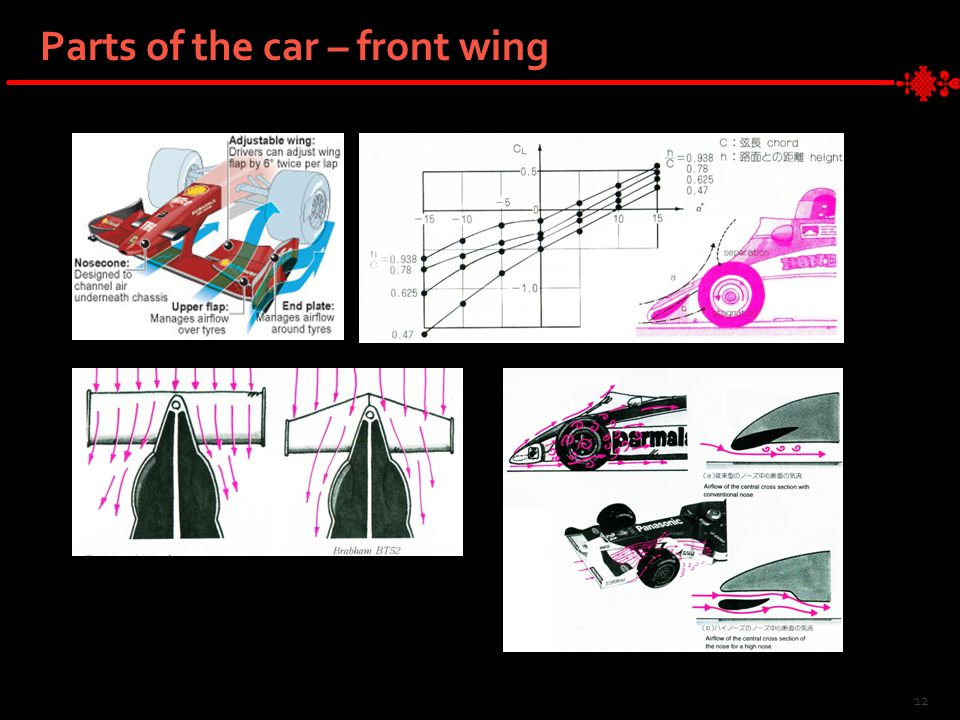 12 Parts of the car – front wing