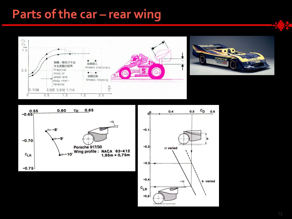 13 Parts of the car – rear wing