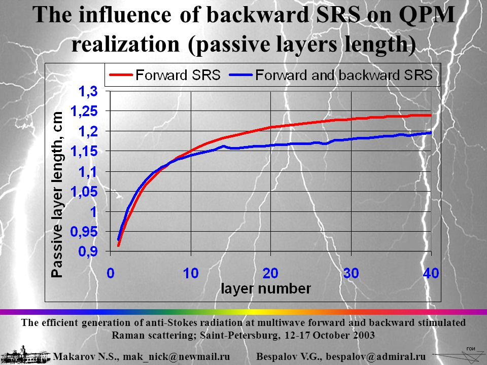 The influence of backward SRS on QPM realization (passive layers length) The efficient generation of anti-Stokes radiation at multiwave forward and backward stimulated Raman scattering; Saint-Petersburg, 12-17 October 2003 Makarov N.S., mak_nick@newmail.ruBespalov V.G., bespalov@admiral.ru