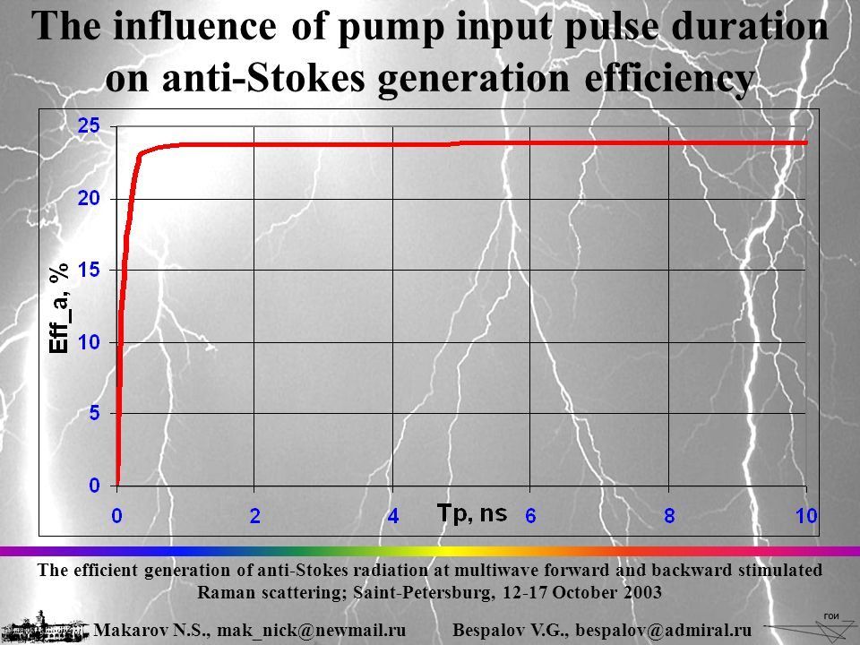 The influence of pump input pulse duration on anti-Stokes generation efficiency The efficient generation of anti-Stokes radiation at multiwave forward and backward stimulated Raman scattering; Saint-Petersburg, 12-17 October 2003 Makarov N.S., mak_nick@newmail.ruBespalov V.G., bespalov@admiral.ru