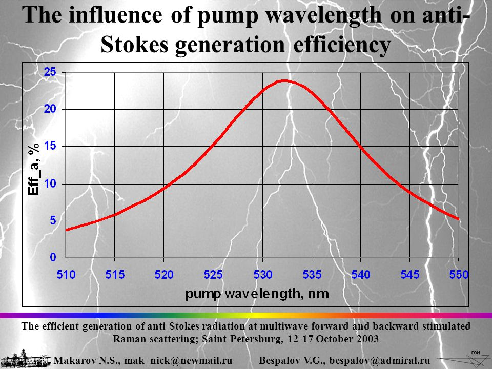 The influence of pump wavelength on anti- Stokes generation efficiency The efficient generation of anti-Stokes radiation at multiwave forward and backward stimulated Raman scattering; Saint-Petersburg, 12-17 October 2003 Makarov N.S., mak_nick@newmail.ruBespalov V.G., bespalov@admiral.ru