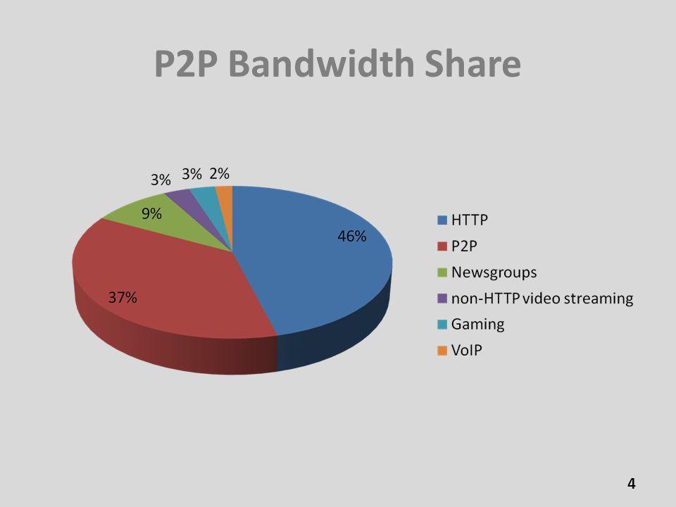P2P Bandwidth Share 4