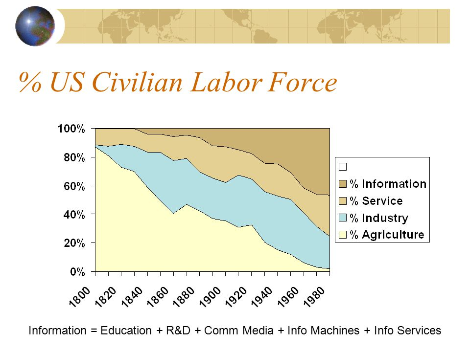 % US Civilian Labor Force Information = Education + R&D + Comm Media + Info Machines + Info Services