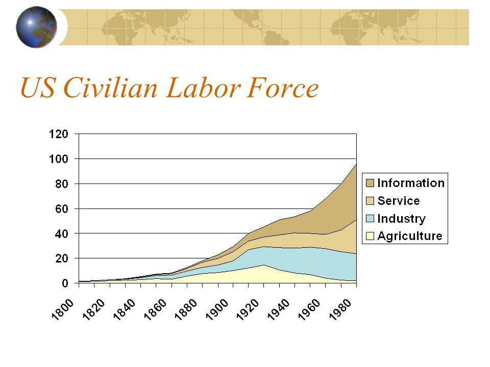 US Civilian Labor Force