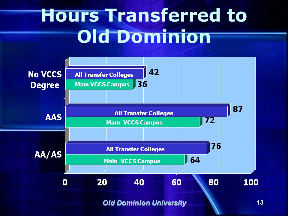 Old Dominion University 13 Hours Transferred to Old Dominion Main VCCS Campus All Transfer Colleges Main VCCS Campus All Transfer Colleges Main VCCS C