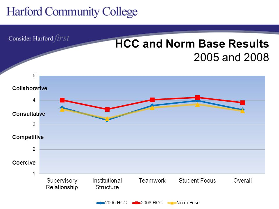 HCC and Norm Base Results 2005 and 2008 Collaborative Competitive Coercive Consultative
