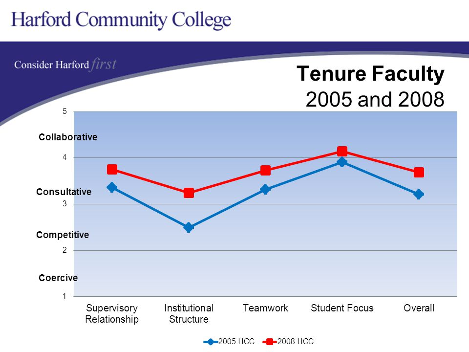 Tenure Faculty 2005 and 2008 Collaborative Competitive Coercive Consultative