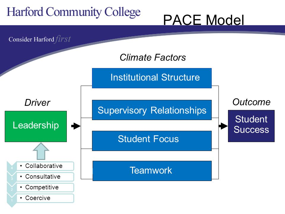 PACE Model Leadership Driver Student Success Outcome Institutional Structure Supervisory Relationships Climate Factors Student Focus Teamwork 4 Collaborative 3 Consultative 2 Competitive 1 Coercive