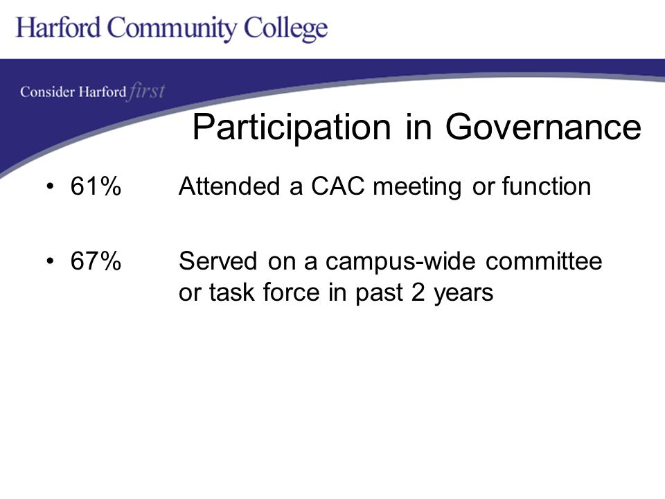 Participation in Governance 61% Attended a CAC meeting or function 67% Served on a campus-wide committee or task force in past 2 years