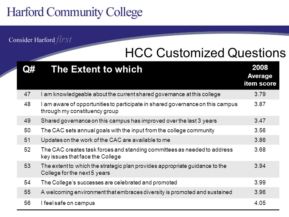 HCC Customized Questions Q# The Extent to which 2008 Average item score 47I am knowledgeable about the current shared governance at this college3.79 48I am aware of opportunities to participate in shared governance on this campus through my constituency group 3.87 49Shared governance on this campus has improved over the last 3 years3.47 50The CAC sets annual goals with the input from the college community3.56 51Updates on the work of the CAC are available to me3.86 52The CAC creates task forces and standing committees as needed to address key issues that face the College 3.68 53The extent to which the strategic plan provides appropriate guidance to the College for the next 5 years 3.94 54The College's successes are celebrated and promoted3.99 55A welcoming environment that embraces diversity is promoted and sustained3.96 56I feel safe on campus4.05