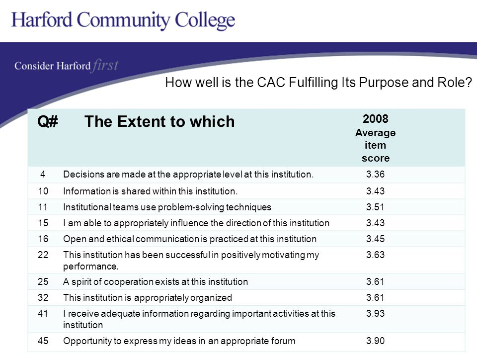 How well is the CAC Fulfilling Its Purpose and Role.
