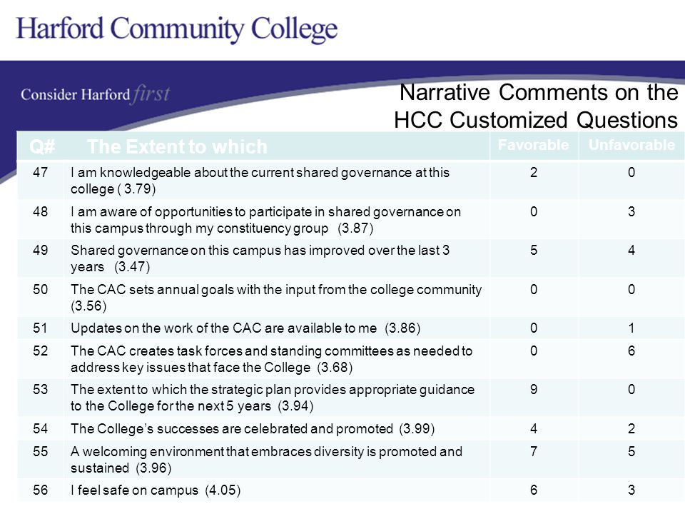 Narrative Comments on the HCC Customized Questions Q# The Extent to which FavorableUnfavorable 47I am knowledgeable about the current shared governance at this college ( 3.79) 20 48I am aware of opportunities to participate in shared governance on this campus through my constituency group (3.87) 03 49Shared governance on this campus has improved over the last 3 years (3.47) 54 50The CAC sets annual goals with the input from the college community (3.56) 00 51Updates on the work of the CAC are available to me (3.86)01 52The CAC creates task forces and standing committees as needed to address key issues that face the College (3.68) 06 53The extent to which the strategic plan provides appropriate guidance to the College for the next 5 years (3.94) 90 54The College's successes are celebrated and promoted (3.99)42 55A welcoming environment that embraces diversity is promoted and sustained (3.96) 75 56I feel safe on campus (4.05)63