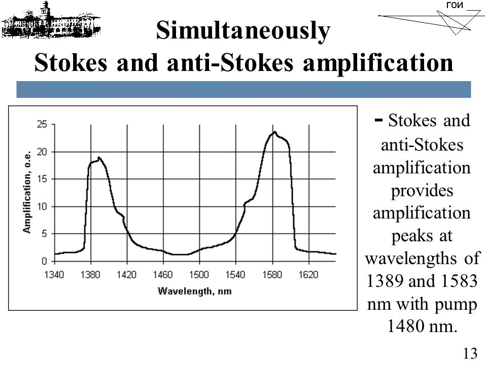 Simultaneously Stokes and anti-Stokes amplification 13 - Stokes and anti-Stokes amplification provides amplification peaks at wavelengths of 1389 and