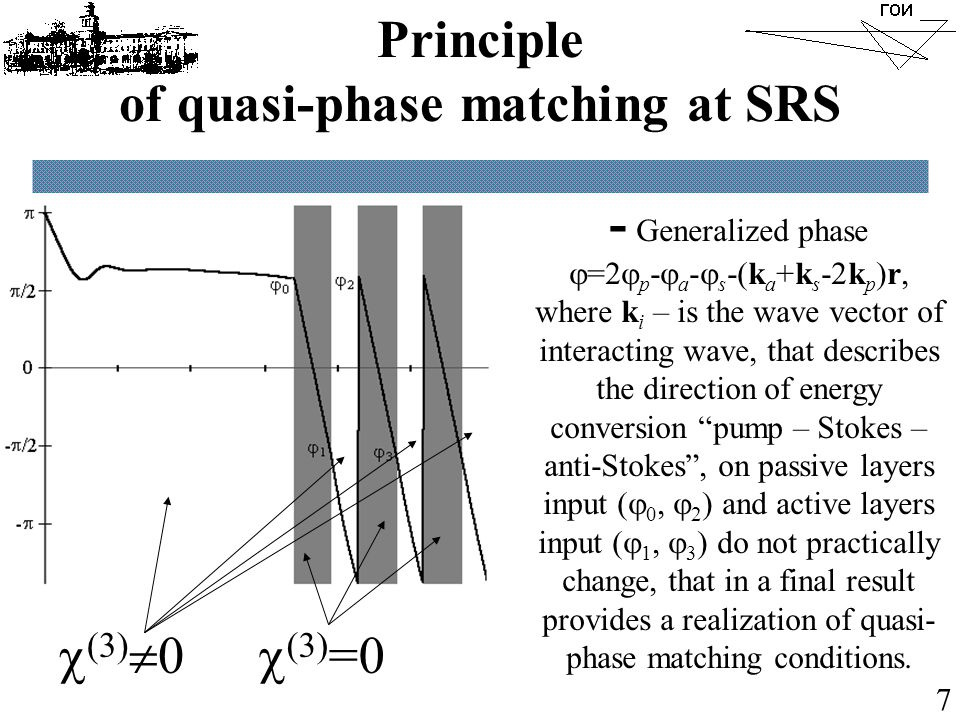 Principle of quasi-phase matching at SRS - Generalized phase  =2  p -  a -  s -(k a +k s -2k p )r, where k i – is the wave vector of interacting w