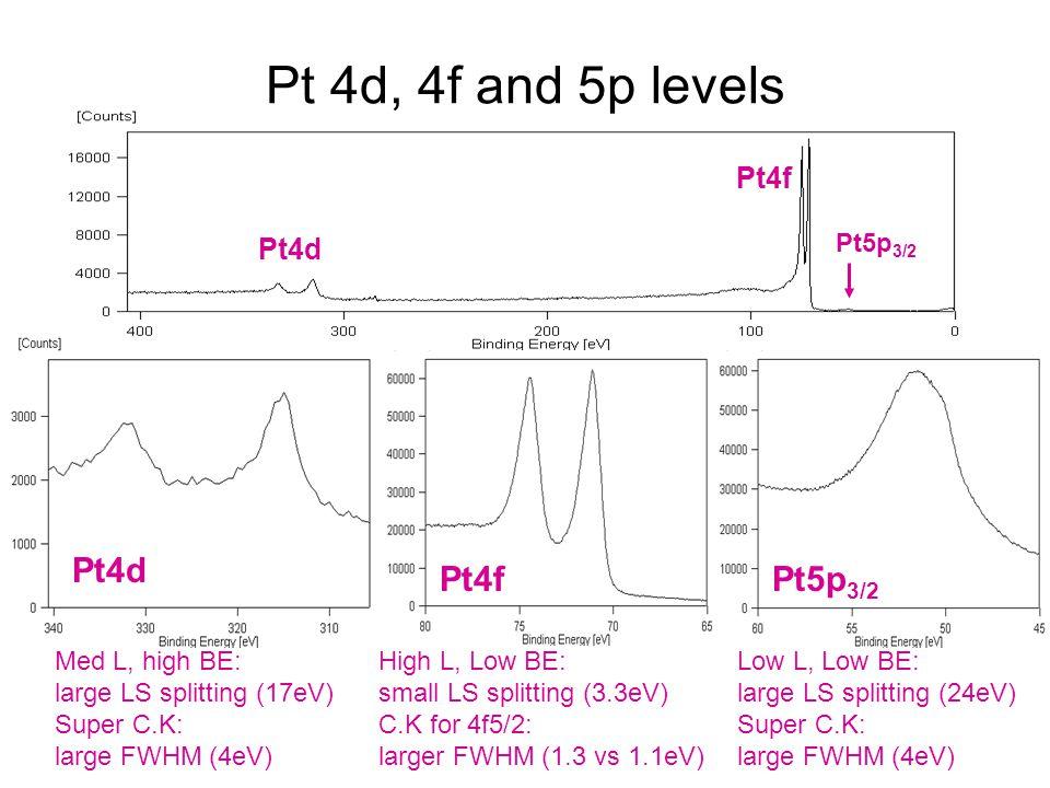 Pt4d Pt4fPt5p 3/2 Pt 4d, 4f and 5p levels Med L, high BE: large LS splitting (17eV) Super C.K: large FWHM (4eV) High L, Low BE: small LS splitting (3.