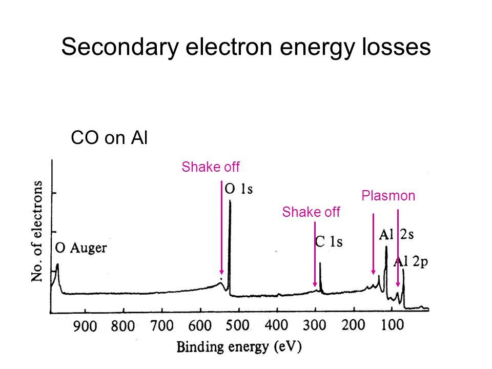 Secondary electron energy losses CO on Al Plasmon Shake off