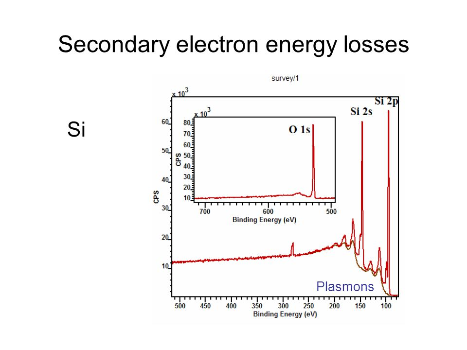 Secondary electron energy losses Si Plasmons
