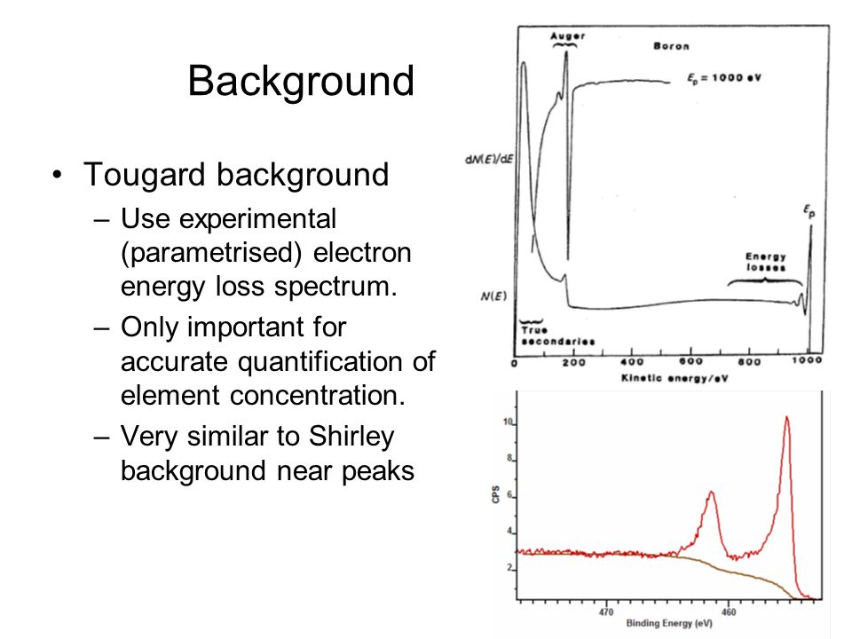 Background Tougard background –Use experimental (parametrised) electron energy loss spectrum. –Only important for accurate quantification of element c