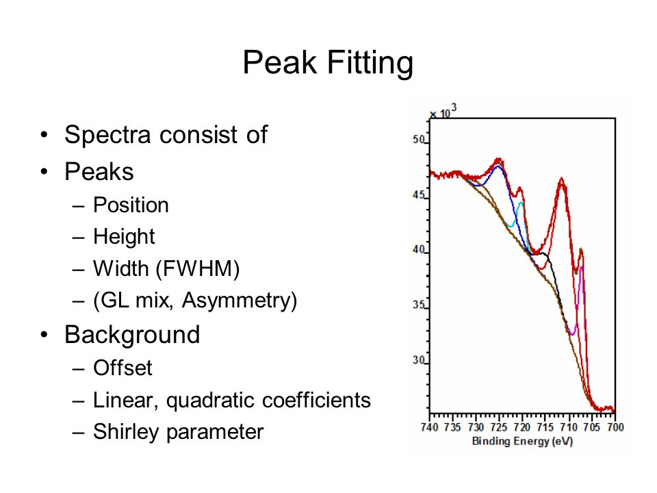 Peak Fitting Spectra consist of Peaks –Position –Height –Width (FWHM) –(GL mix, Asymmetry) Background –Offset –Linear, quadratic coefficients –Shirley