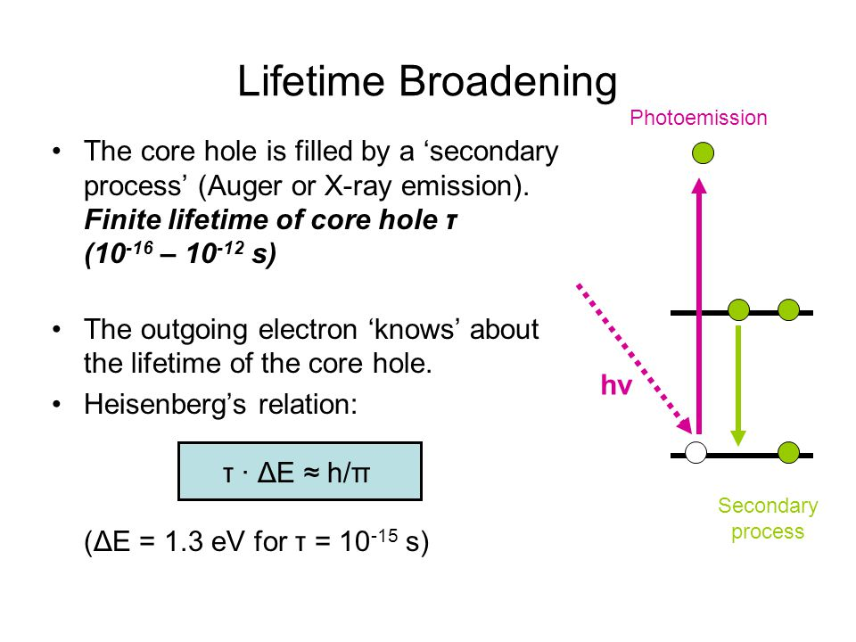 Lifetime Broadening The core hole is filled by a 'secondary process' (Auger or X-ray emission). Finite lifetime of core hole τ (10 -16 – 10 -12 s) The