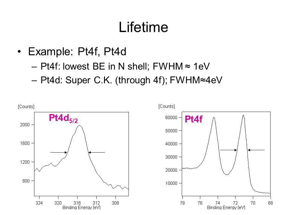 Lifetime Example: Pt4f, Pt4d –Pt4f: lowest BE in N shell; FWHM ≈ 1eV –Pt4d: Super C.K. (through 4f); FWHM≈4eV Pt4d 5/2 Pt4f