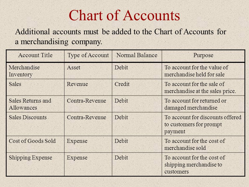 Chart of Accounts Additional accounts must be added to the Chart of Accounts for a merchandising company. Account TitleType of AccountNormal BalancePu