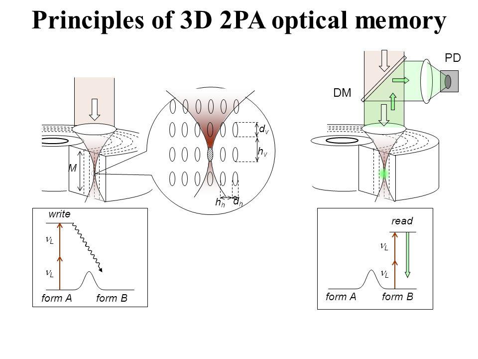 Principles of 3D 2PA optical memory hvhv dvdv h dhdh write form Bform A M L L read form Bform A PD DM L L