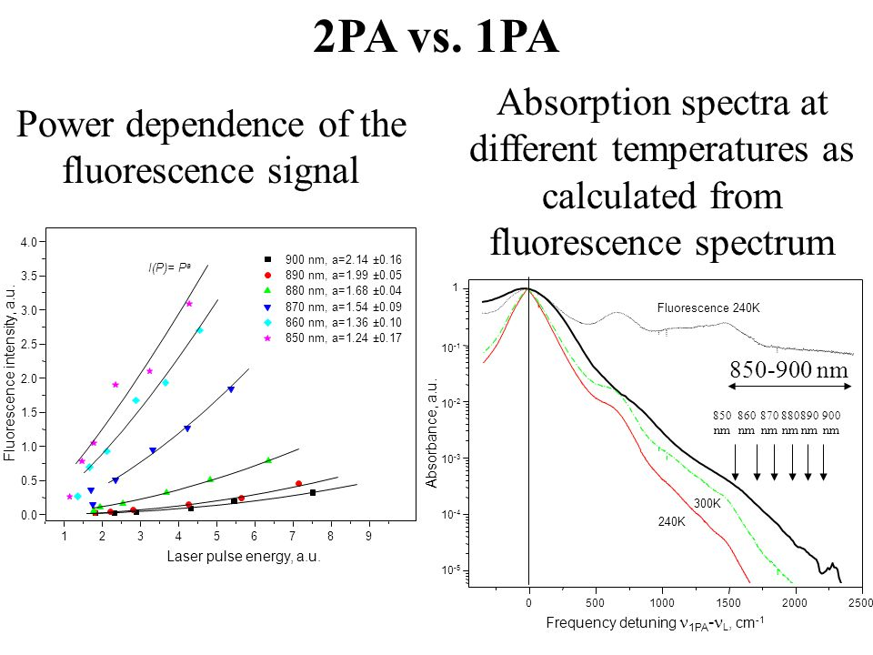 2PA vs. 1PA Power dependence of the fluorescence signal Absorption spectra at different temperatures as calculated from fluorescence spectrum 10 -4 1
