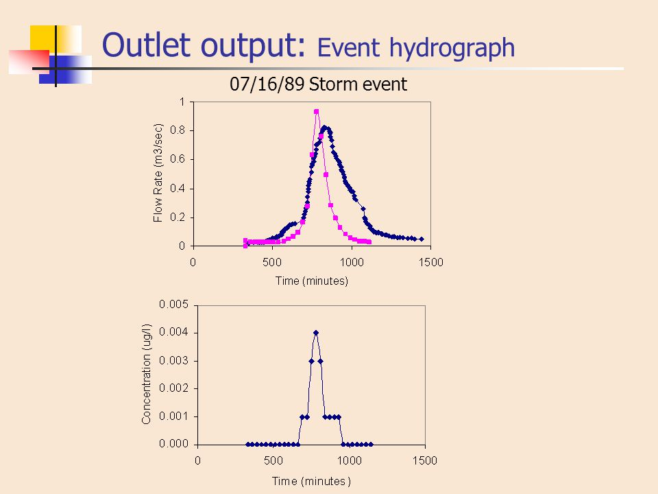 Outlet output: Event hydrograph 07/16/89 Storm event
