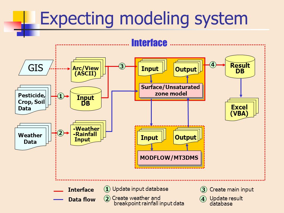 Expecting modeling system GIS Weather Data Surface/Unsaturated zone model Surface/Unsaturated zone model MODFLOW/MT3DMS Result DB Output Input DB Arc/