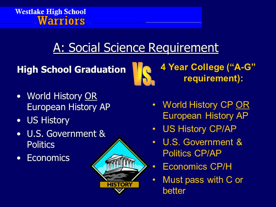 A: Social Science Requirement High School Graduation World History OR European History APWorld History OR European History AP US HistoryUS History U.S.