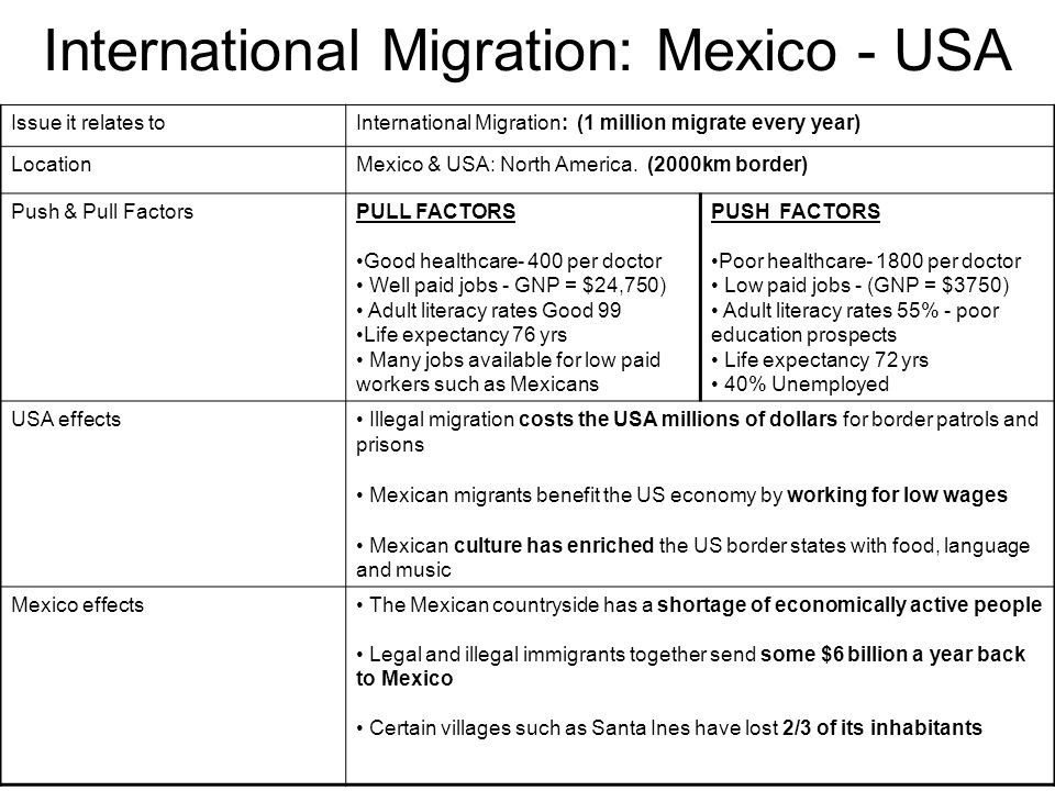 International Migration: Mexico - USA Issue it relates toInternational Migration: (1 million migrate every year) LocationMexico & USA: North America.