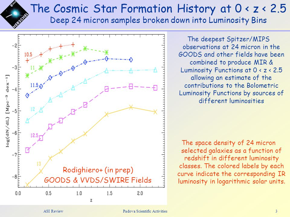 ASI ReviewPadova Scientific Activities3 The Cosmic Star Formation History at 0 < z < 2.5 Deep 24 micron samples broken down into Luminosity Bins The d