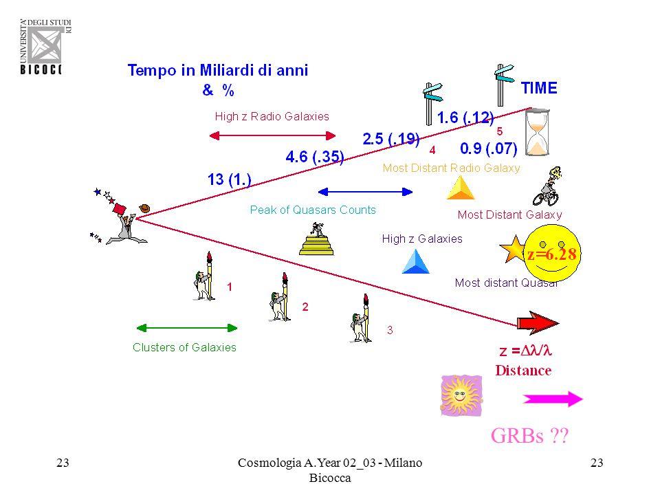 23Cosmologia A.Year 02_03 - Milano Bicocca 23 GRBs