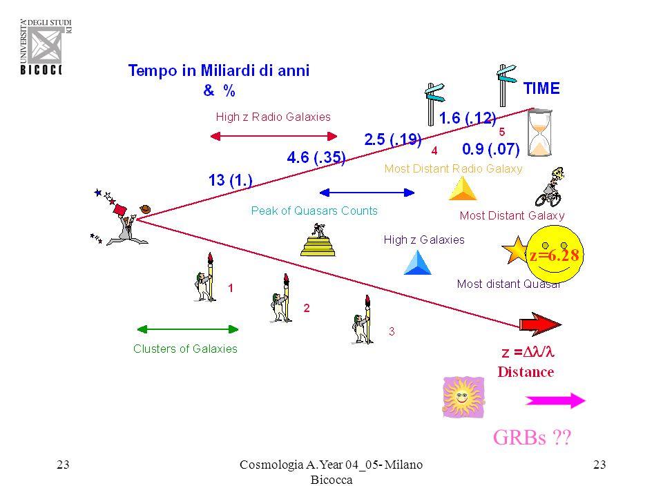 23Cosmologia A.Year 04_05- Milano Bicocca 23 GRBs ??