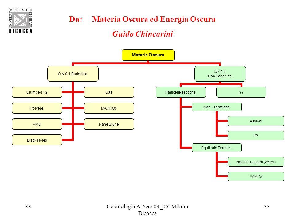 33Cosmologia A.Year 04_05- Milano Bicocca 33 Materia Oscura Ω < 0.1 Barionica Clumped H2Gas PolvereMACHOs VMONane Brune Black Holes > 0.1 Non Barionic