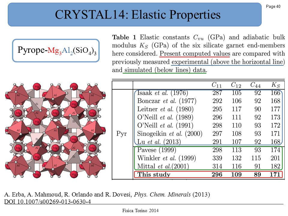 Fisica Torino 2014 Page 40 CRYSTAL14: Elastic Properties - 3 Pyrope- Mg 3 Al 2 (SiO 4 ) 3 A.