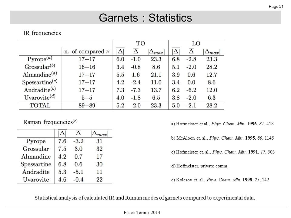 Fisica Torino 2014 Page 51 Garnets : Statistics Statistical analysis of calculated IR and Raman modes of garnets compared to experimental data.