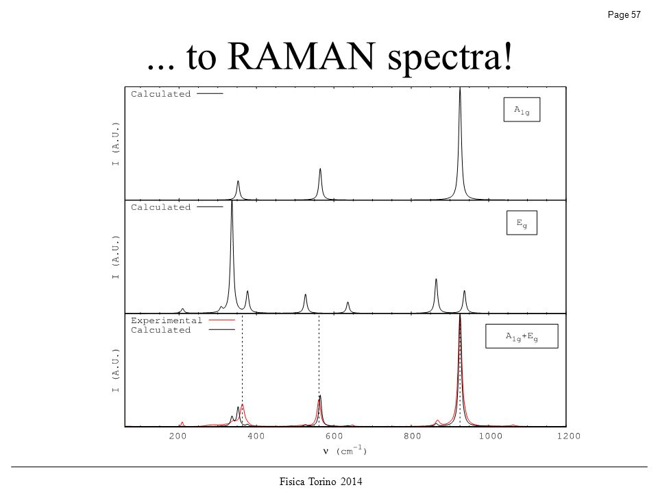 Fisica Torino 2014 Page 57... to RAMAN spectra!