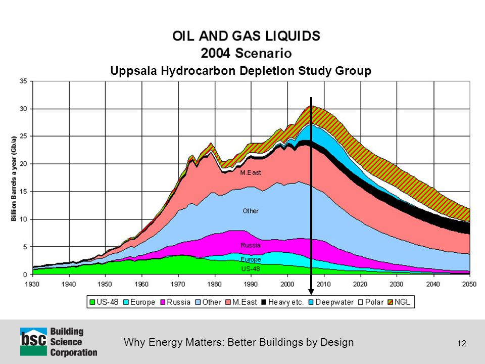 Why Energy Matters: Better Buildings by Design 12 Uppsala Hydrocarbon Depletion Study Group