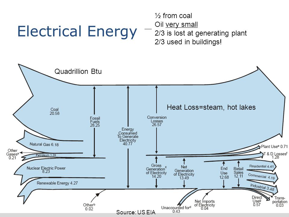 Why Energy Matters: Better Buildings by Design 21 Electrical Energy ½ from coal Oil very small 2/3 is lost at generating plant 2/3 used in buildings.