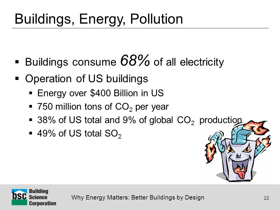 Why Energy Matters: Better Buildings by Design 22 Buildings, Energy, Pollution  Buildings consume 68% of all electricity  Operation of US buildings  Energy over $400 Billion in US  750 million tons of CO 2 per year  38% of US total and 9% of global CO 2 production  49% of US total SO 2