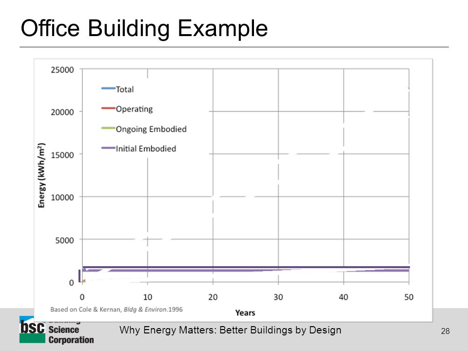Why Energy Matters: Better Buildings by Design 28 Office Building Example