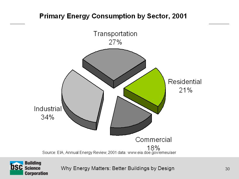 Why Energy Matters: Better Buildings by Design 30 Source: EIA, Annual Energy Review, 2001 data: www.eia.doe.gov/emeu/aer
