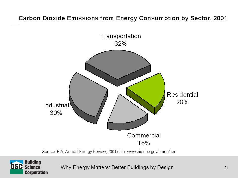 Why Energy Matters: Better Buildings by Design 31 Source: EIA, Annual Energy Review, 2001 data: www.eia.doe.gov/emeu/aer