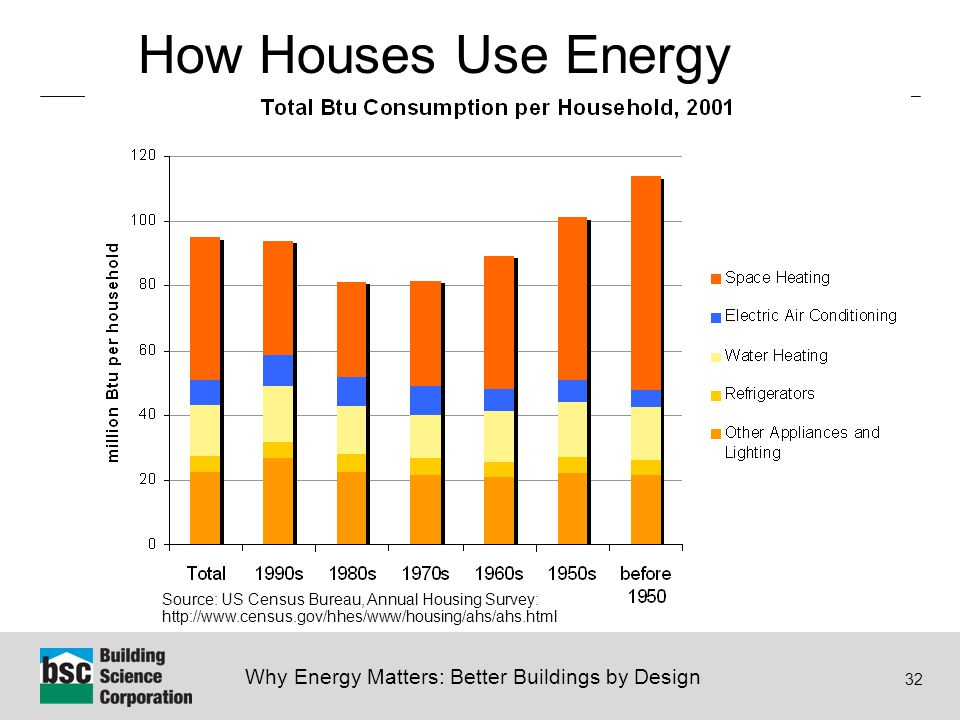 Why Energy Matters: Better Buildings by Design 32 How Houses Use Energy Source: US Census Bureau, Annual Housing Survey: http://www.census.gov/hhes/ww