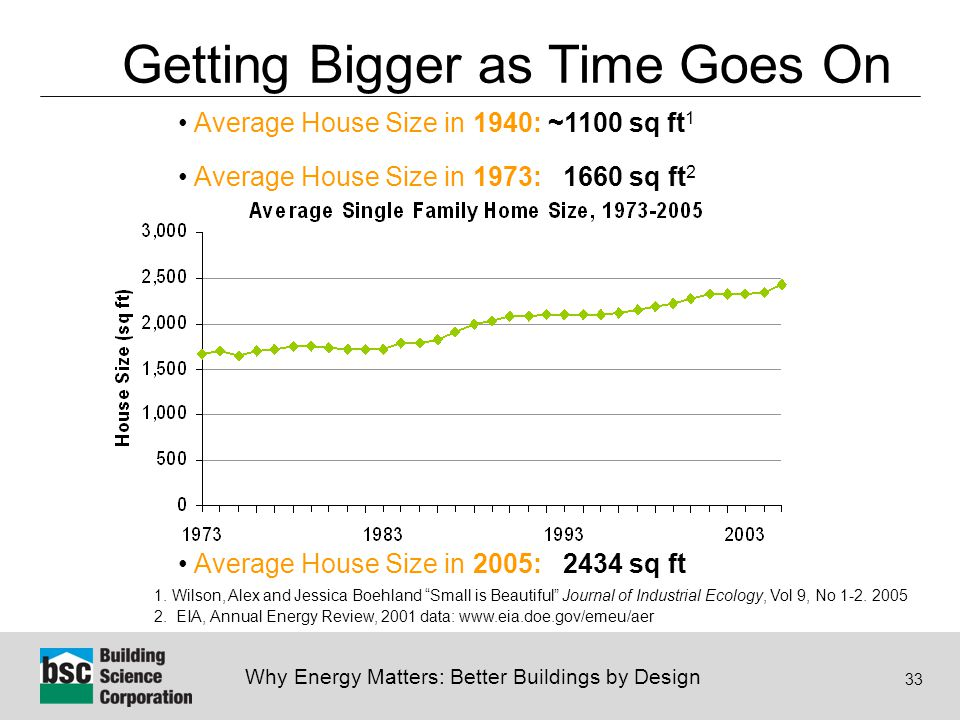 Why Energy Matters: Better Buildings by Design 33 Getting Bigger as Time Goes On Average House Size in 1940: ~1100 sq ft 1 Average House Size in 1973: 1660 sq ft 2 Average House Size in 2005: 2434 sq ft 1.