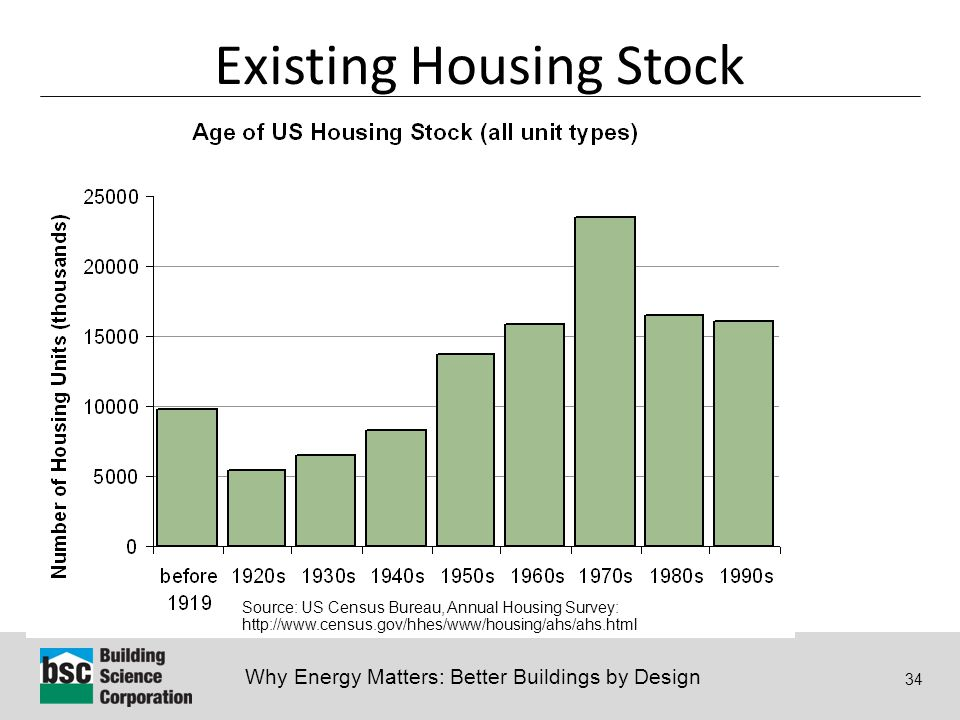 Why Energy Matters: Better Buildings by Design 34 Existing Housing Stock Source: US Census Bureau, Annual Housing Survey: http://www.census.gov/hhes/www/housing/ahs/ahs.html