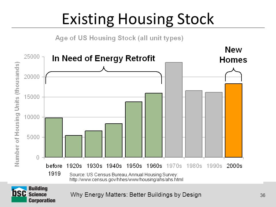 Why Energy Matters: Better Buildings by Design 36 Existing Housing Stock Source: US Census Bureau, Annual Housing Survey: http://www.census.gov/hhes/www/housing/ahs/ahs.html